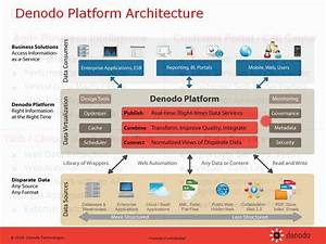 Introduction To Data Virtualization