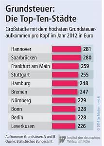 Grundsteuer Berechnen Einheitswert : die berf llige reform ~ Themetempest.com Abrechnung