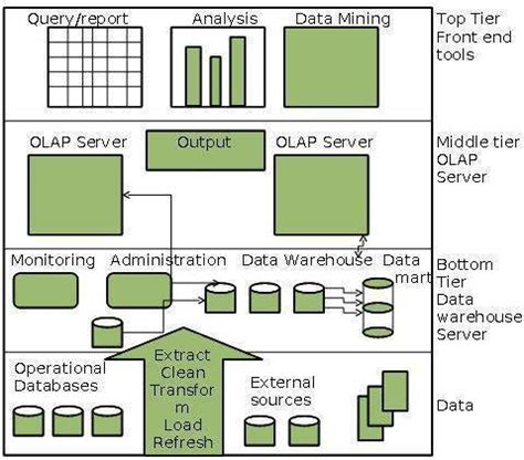 data warehouse fit   service orientated