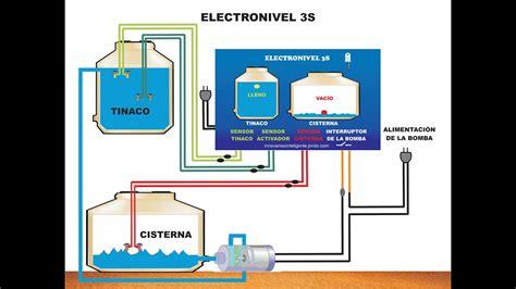 electronivel 3s youtube
