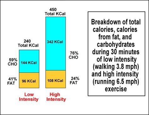 fat zone burning myth exercise aerobic steady pounds lose slow few state want need