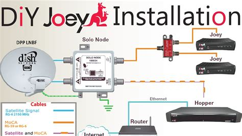Hybrid Dish Network Wiring Diagram by Diy How To Install A Second Dish Network Joey To An