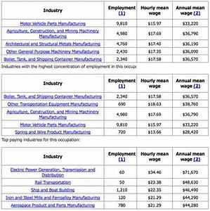 Welding Career Guide  Salaries  Outlook And Resources