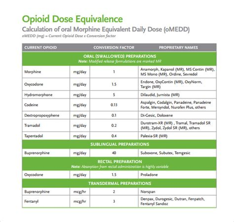 narcotic conversion table pdf opioid conversion chart 7 download documents in pdf