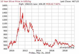 Silver Futures Live Chart Live Silver Price Chart Usd Kilogram Historical