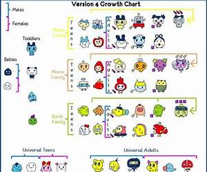 Tamagotchi kid: Version 4 growth chart