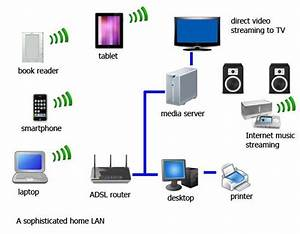Home Networking System