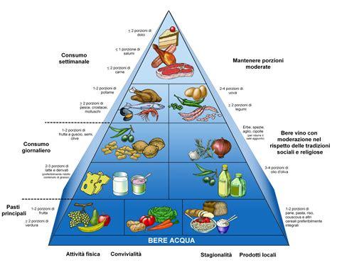nuova piramide alimentare italiana nuova piramide alimentare corriere padano