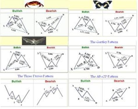 harmonic patterns afl code for amibroker