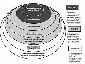 The High Performance Management Model  From Olympic And