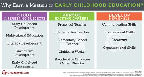 masters  early childhood education ece programs