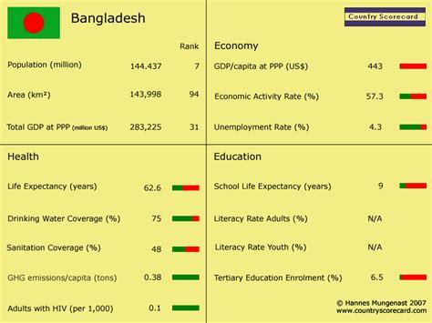 Country Scorecard - Bangladesh at a glance