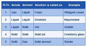 Types of Solutions - Homogenous & Heterogeneous |Mixtures ...