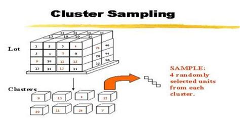cluster sampling assignment point
