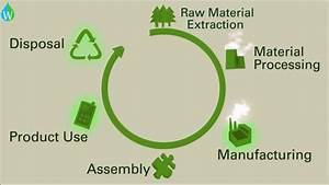 Product Life Cycle Assessment And The Environmental Impact