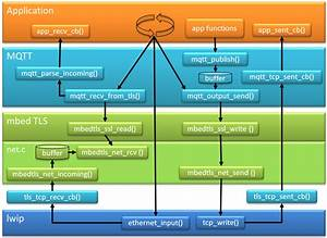 Tutorial  Secure Tls Communication With Mqtt Using Mbedtls
