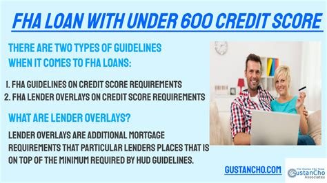 fha loan    credit score mortgage guidelines