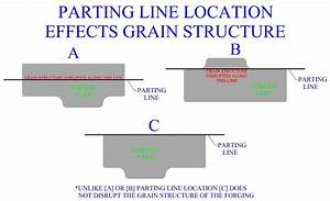 Parting Line Location Effects Metal U0026 39 S Grain Structure