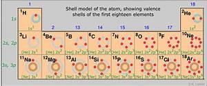 1 1a  B Periodic Table And Periodicity