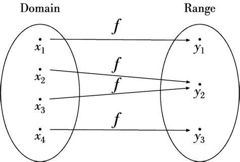 Biomath Functions