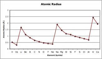 Atomic Radius Line Graph