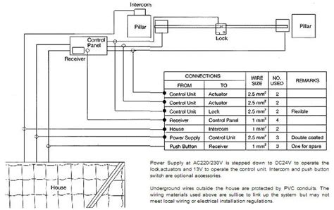 And Gate Wiring Diagram by Sliding Gate Specs New Electronic Gate