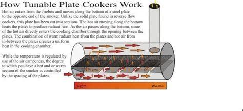 offset smoker  tuning plates gear smokers horizontal pinterest offset smoker
