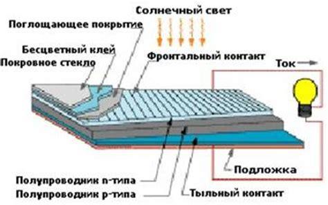 Конструкции солнечных элементов. материалы солнечных элементов.