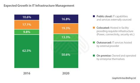 data centers  india growing digitization creates