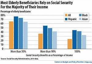 How To Shore Up Social Security Center On Budget And