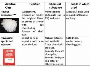 Food Additives Essay Genetic Modified Food Essay Ielts Food  Food Additives Essay Model Answers What Is A Thesis Statement For An Essay also Online Bibliography Mla  Compare And Contrast Essay On High School And College