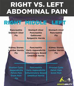 Left Vs  Right Back  U0026 Abdominal Pain In Women