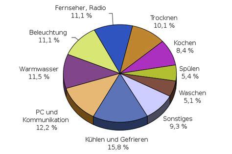 was verbraucht am meisten strom dlr blogs energieblog energie frage der woche wer braucht in deutschland wie viel strom
