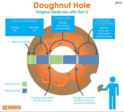donut hole coverage gap hole part  prescriptions rx calif