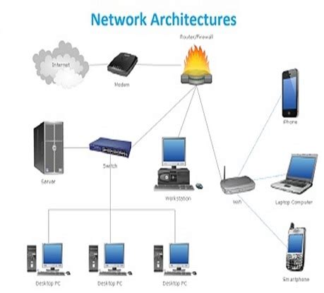 Network Architecture Assignment Help, Computer Network