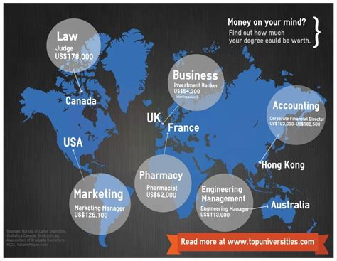 Marketing Degree Canada by Ten Lucrative Degree Subjects Top Universities
