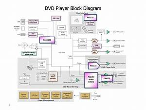 Ppt - Dvd Player Block Diagram Powerpoint Presentation