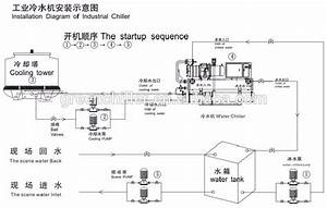 75 Tons Water Cooled Cooling Chiller Plant System For
