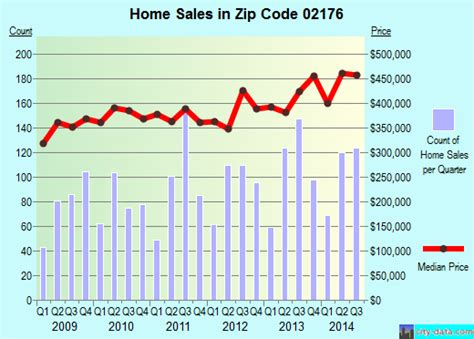 Melrose Ma Zip Code 02176 Real Estate Home Value
