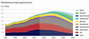 OGF Article Upstream Natural Gas Capex Forecast To Peak in ...