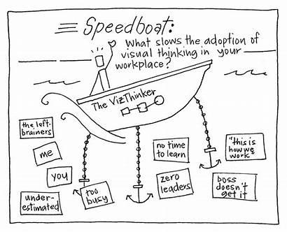 Gamestorming Speedboat Boat Speed Innovation Thinking Games