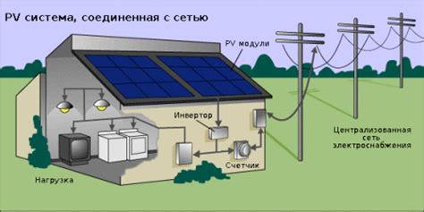 Как произвести расчет солнечных панелей