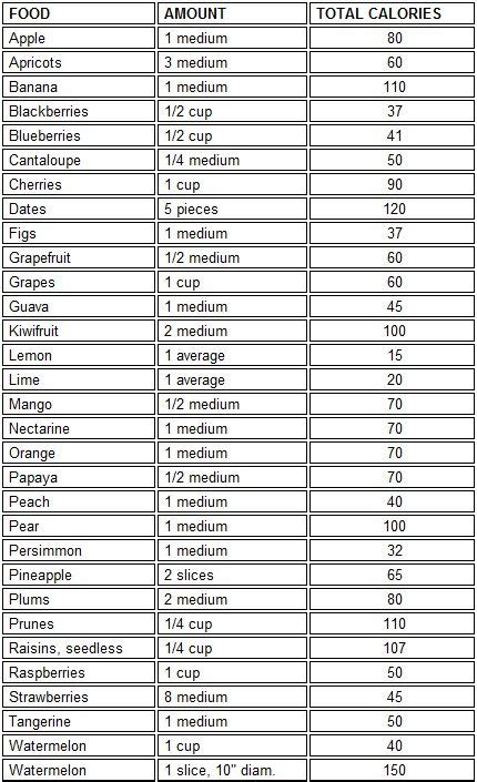 calorie chart food fruit calories foods healthy diet fruits low charts health lowest table zone warrior isdn nutrition counter counting