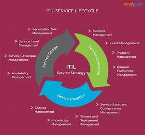 Itil Overview  Key Concepts And Summary