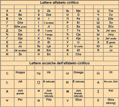 19 in lettere quante lettere ha l alfabeto cirillico viaggiamo