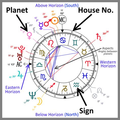 Free Instant Astrology Chart  Your Full Birth Chart