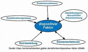 G Faktor Berechnen : dispositiver faktor definition im gabler ~ Haus.voiturepedia.club Haus und Dekorationen