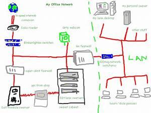 Funny Network Diagram