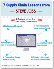 7 Supply Chain Lessons from Steve Jobs - Supply Chain 24/7