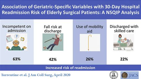 readmission risk increases  elderly patients
